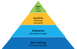 Marathon training diagram